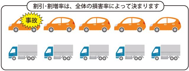 関東自動車共済フリートA契約