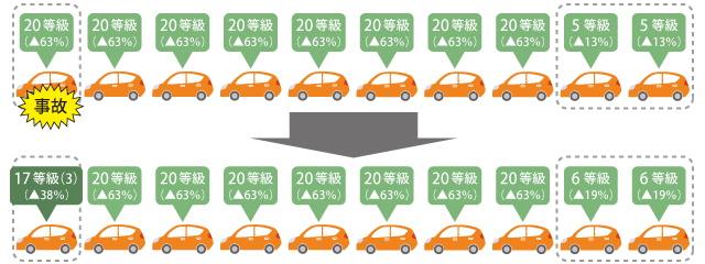 関東自動車共済フリートB契約
